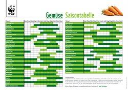 Angebote von Restaurants im Marché Restaurant Prospekt in Basel ( Mehr als 30 Tage )